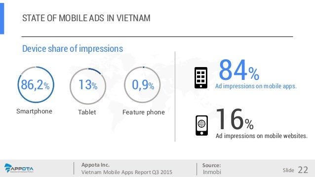 Appota Inc. Vietnam Mobile Apps Report Q3 2015 Source: Slide STATE OF MOBILE ADS IN VIETNAM Device share of impressions 86...