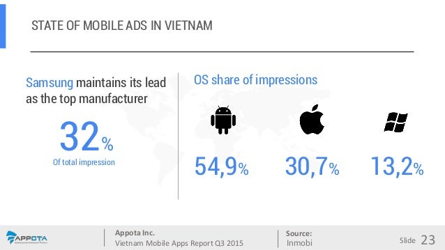 Appota Inc. Vietnam Mobile Apps Report Q3 2015 Source: Slide STATE OF MOBILE ADS IN VIETNAM Samsung maintains its lead as ...