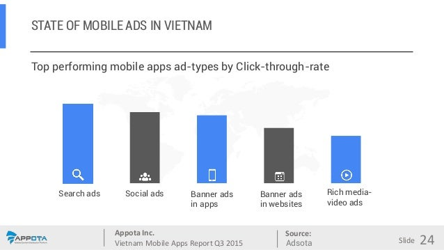 Appota Inc. Vietnam Mobile Apps Report Q3 2015 Source: Slide STATE OF MOBILE ADS IN VIETNAM Top performing mobile apps ad-...