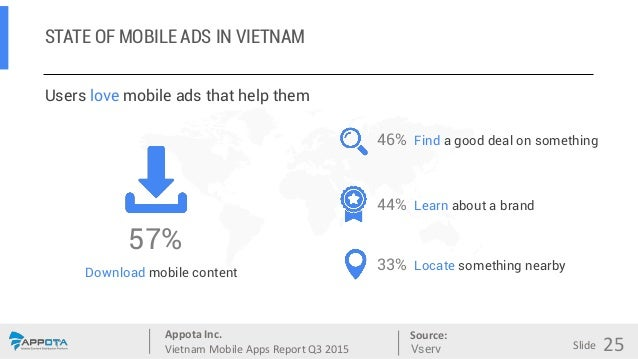 Appota Inc. Vietnam Mobile Apps Report Q3 2015 Source: Slide STATE OF MOBILE ADS IN VIETNAM Users love mobile ads that hel...