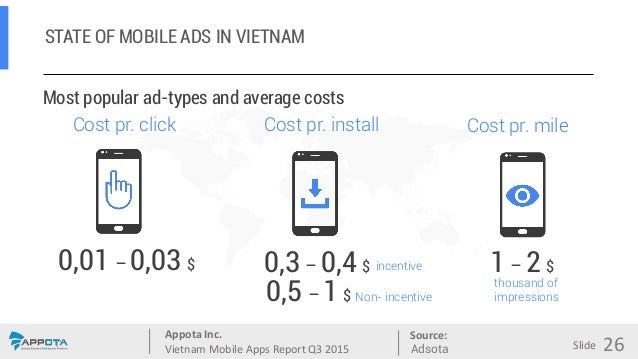 Appota Inc. Vietnam Mobile Apps Report Q3 2015 Source: Slide Cost pr. click Most popular ad-types and average costs Cost p...