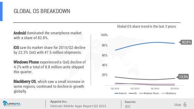 Appota Inc. Vietnam Mobile Apps Report Q3 2015 Source: Slide GLOBAL OS BREAKDOWN Android dominated the smartphone market w...