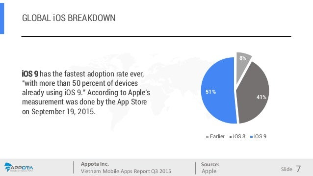 Appota Inc. Vietnam Mobile Apps Report Q3 2015 Source: Slide GLOBAL iOS BREAKDOWN iOS 9 has the fastest adoption rate ever...