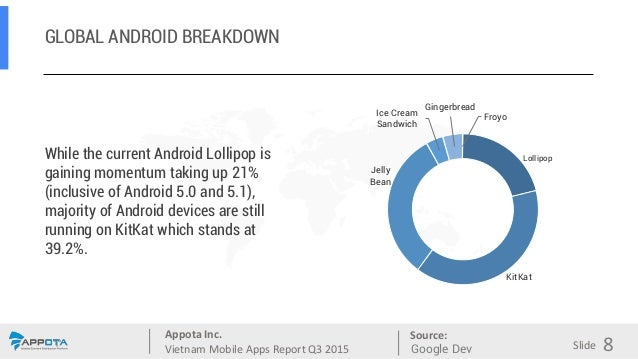 Appota Inc. Vietnam Mobile Apps Report Q3 2015 Source: Slide GLOBAL ANDROID BREAKDOWN While the current Android Lollipop i...