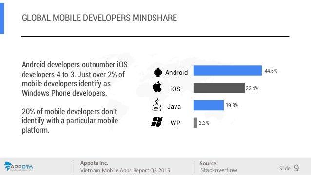 Appota Inc. Vietnam Mobile Apps Report Q3 2015 Source: Slide GLOBAL MOBILE DEVELOPERS MINDSHARE Android developers outnumb...