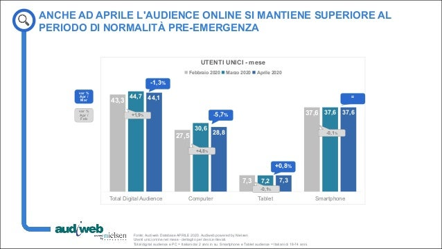 La total digital audience in Italia - Aprile 2020 Slide 3