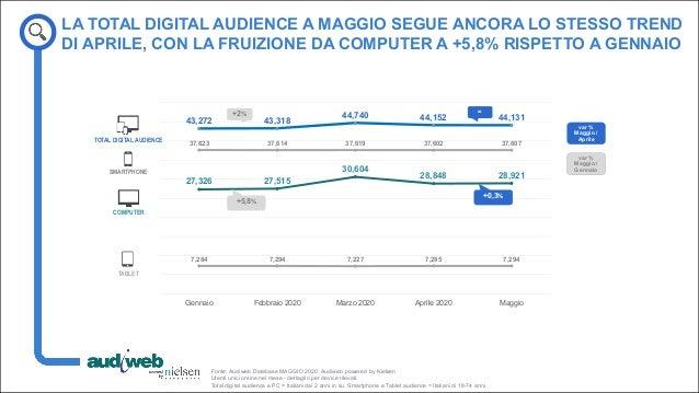 La total digital audience in Italia - Maggio 2020 Slide 3