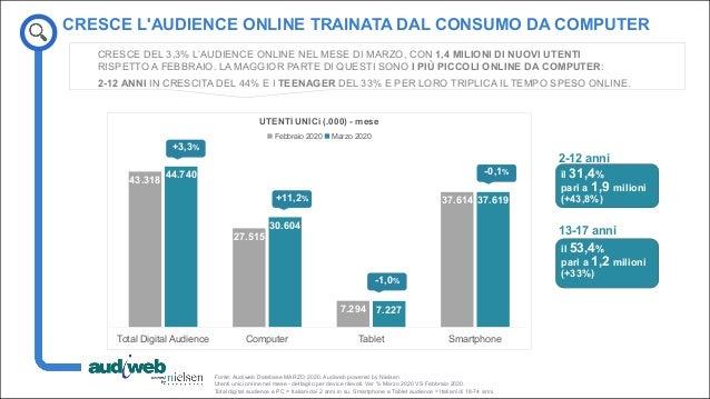 La total digital audience in Italia - Marzo 2020 Slide 3
