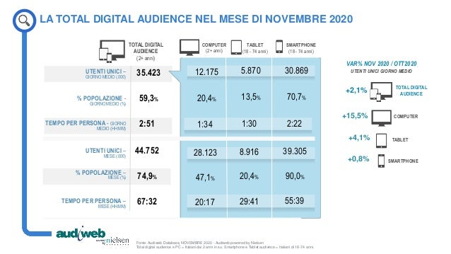 Report scenario online - dati Audiweb Novembre 2020 Slide 3
