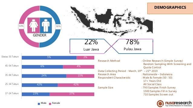 DEMOGRAPHICS 50%50% GENDER 22% Luar Jawa 78% Pulau Jawa 23% 42% 24% 6% 5% 37% 42% 15% 4% 2% 17-24 Tahun 25-34 Tahun 35-44 ...