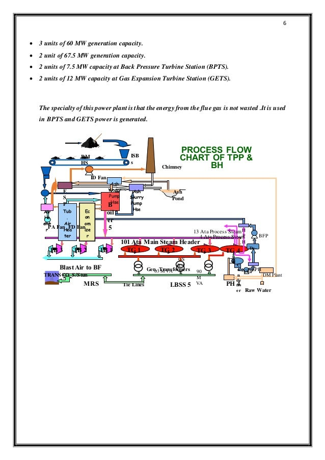 Internship Report On Thermal Power Station In Vizag Steel Plant
