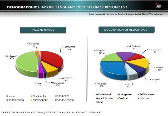 ... 27. DEMOGRAPGHICS: INCOME RANGE AND OCCUPATION ...