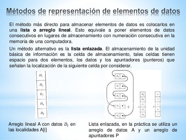 El método más directo para almacenar elementos de datos es colocarlos en una lista o arreglo lineal. Esto equivale a poner...