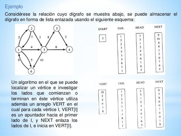 Representacion De Relaciones Y Digrafos En La Computadora
