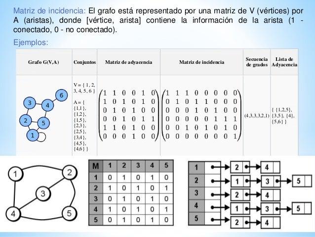 Grafo G(V,A) Conjuntos Matriz de adyacencia Matriz de incidencia Secuencia de grados Lista de Adyacencia V = { 1, 2, 3, 4,...