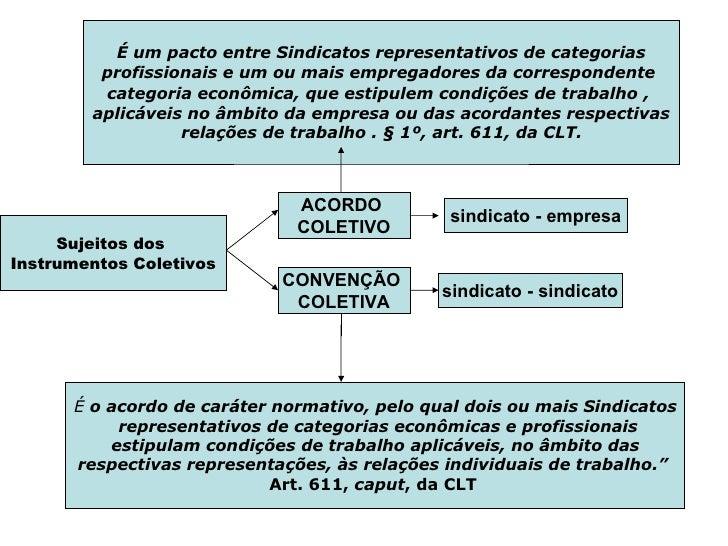 Representação Legal da Parte Patronal nos Instrumentos Coletivos