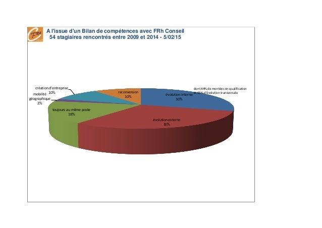 évolution interne 30% évolution externe 30% toujours au même poste 18% mobilité géographique 2% création d'entreprise 10% ...