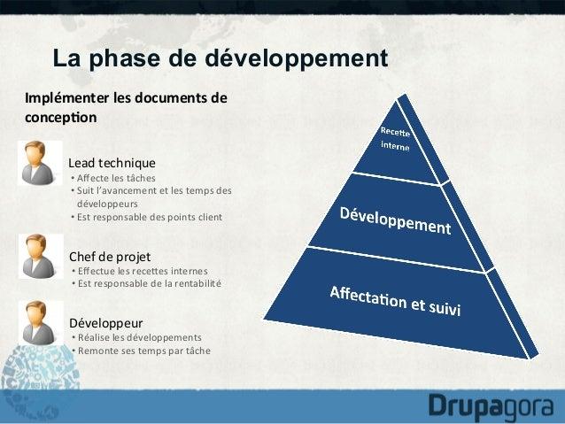 La phase de développement Implémenter  les  documents  de   concep1on   Lead  technique    •Affecte  les ...
