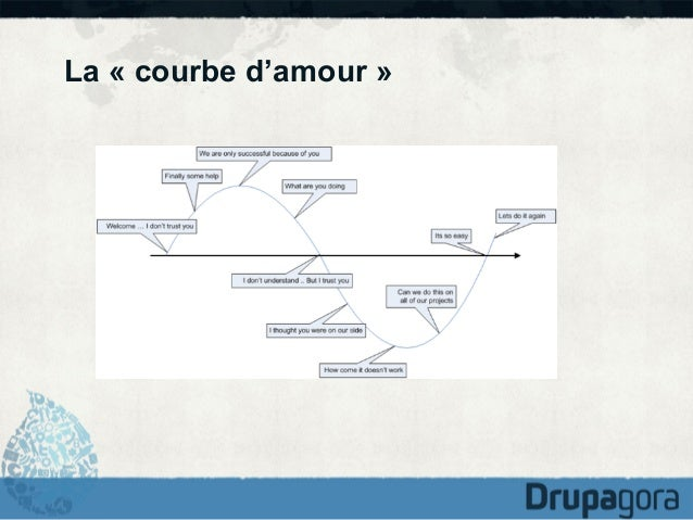La « courbe d'amour »