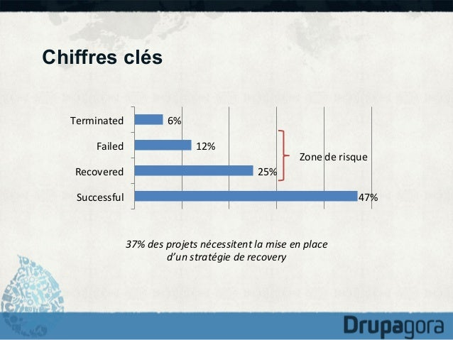 Chiffres clés Terminated   Failed   Recovered    6%   12%    Zone  de  risque   25%    Successful    3...
