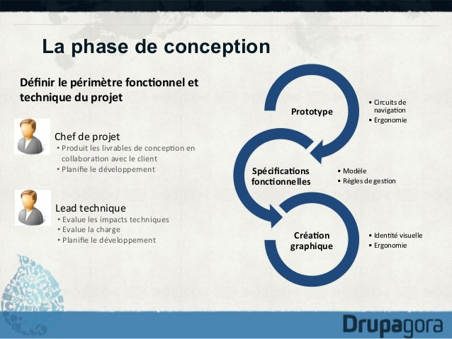 La phase de conception Définir  le  périmètre  fonc1onnel  et   technique  du  projet   Prototype    • C...