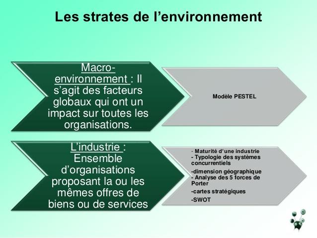 Sehr Outils et méthodes d'analyse stratégique et marketing ZJ84