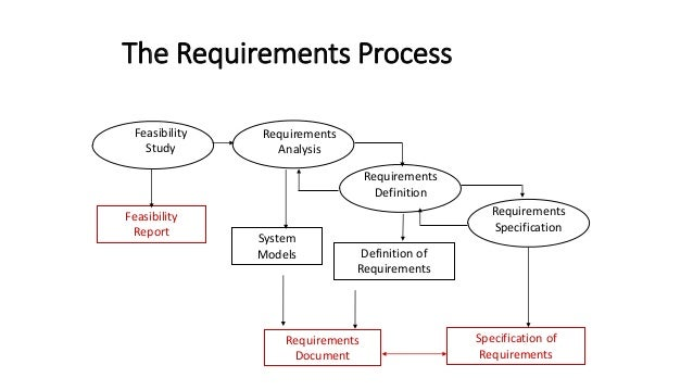 Re processes and process models maintenance 28 the requirements process feasibility study requirements analysis ccuart Images