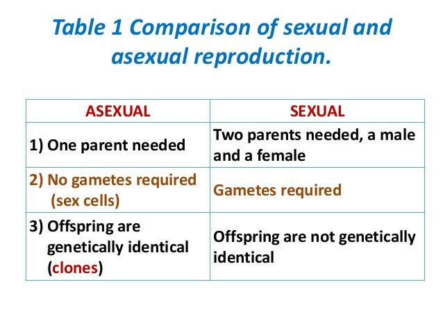 Compare and contrast sexual and.asexual reproduction pics 36