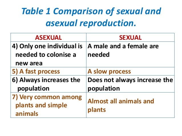 What are the advantages and disadvantages of sexual reproduction compared to asexual reproduction