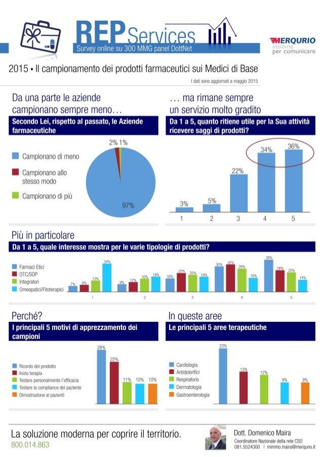 ÉWERQURIO  per comunicare     Survey online su 300 MMG panel DottNet  2015 - Il campionamento dei prodotti farmaceutici su...