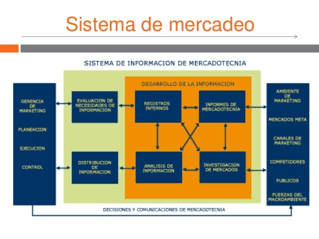 Sistema de mercadeo