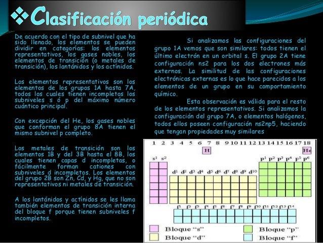 Republica bolivariana de venezuela tabla periodica configuracin electrnica 6 urtaz Image collections