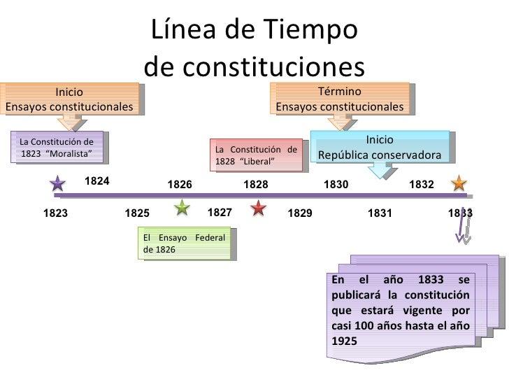 Línea de Tiempo de constituciones 1823 1824 1825 1826 1827 1828 1829 1830 1831 1833 1832 En el año 1833 se publicará la co...