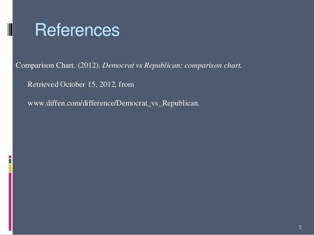 ReferencesComparison Chart. (2012). Democrat vs Republican: comparison chart.   Retrieved October 15, 2012, from   www.dif...