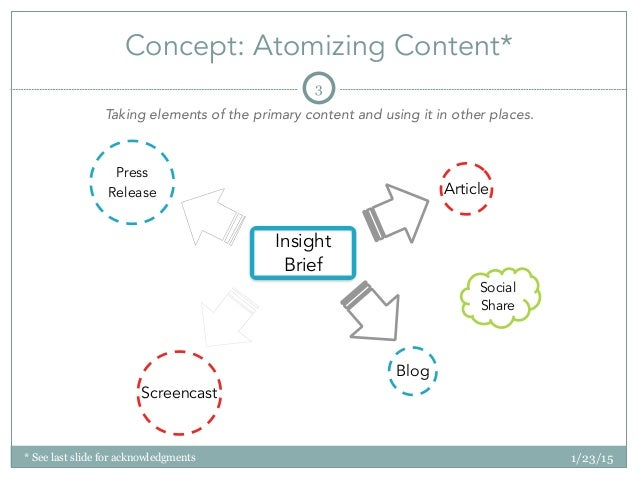 * See last slide for acknowledgments Concept: Atomizing Content* 1/23/15 3 Insight Brief Blog Press Release Article Socia...