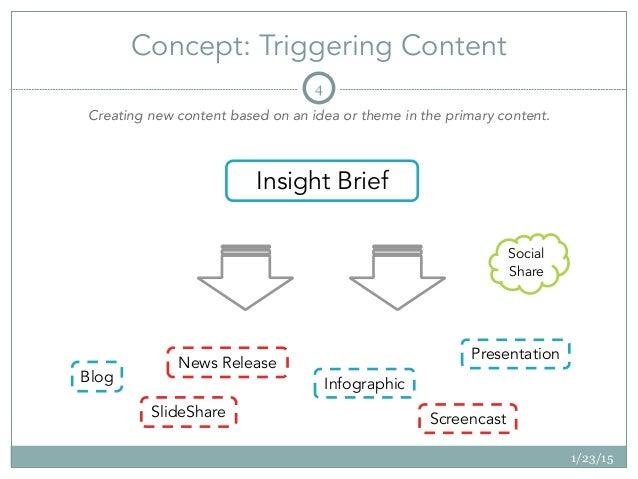 Concept: Triggering Content 1/23/15 4 Insight Brief Social Share News Release Screencast Infographic Presentation SlideSh...