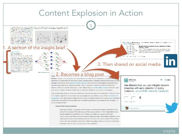 Content Explosion in Action 1/23/15 5 1. A section of the insight brief 2. Becomes a blog post 3. Then shared on social me...