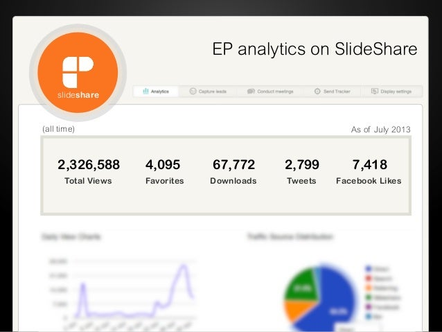 EP analytics on SlideShare (all time) 2,326,588 4,095 67,772 2,799 7,418 Total Views Favorites Downloads Tweets Facebook L...