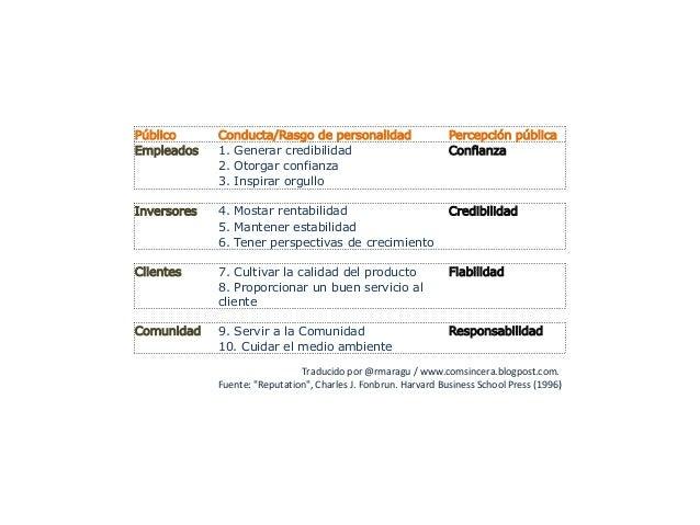 Público Conducta/Rasgo de personalidad Percepción públicaEmpleados 1. Generar credibilidad Confianza2. Otorgar confianza3....