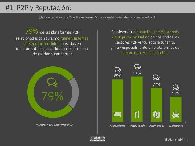 #1. P2P y Reputación: 79% 79% de las plataformas P2P relacionadas con turismo, tienen sistemas de Reputación Online basado...