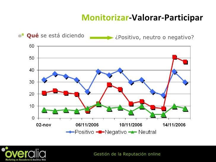 <ul><li>Qu é  se está diciendo </li></ul>¿Positivo, neutro o negativo? Monitorizar -Valorar-Participar