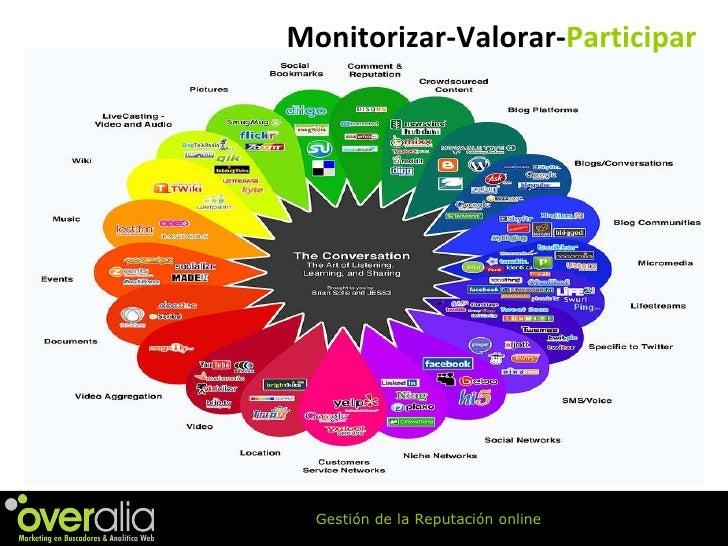 Monitorizar-Valorar- Participar