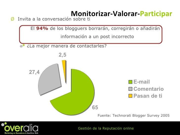 <ul><li>Invita a la conversaci ón sobre ti </li></ul><ul><ul><li>El  94%  de los blogguers borrarán, corregirán o añadirán...