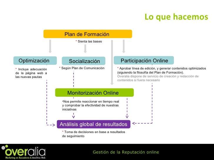 Lo que hacemos Plan de Formación Participación Online Socialización Optimización  Monitorización Online Análisis global de...