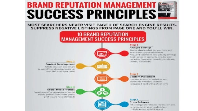 BRAND REPUTATION MANAGEMENT  succEss PRINCIPLES  MOST SEARCHERS NEVER VISIT PAGE 2 OF SEARCH ENGINE RESULTS.  SUPPRESS NEG...