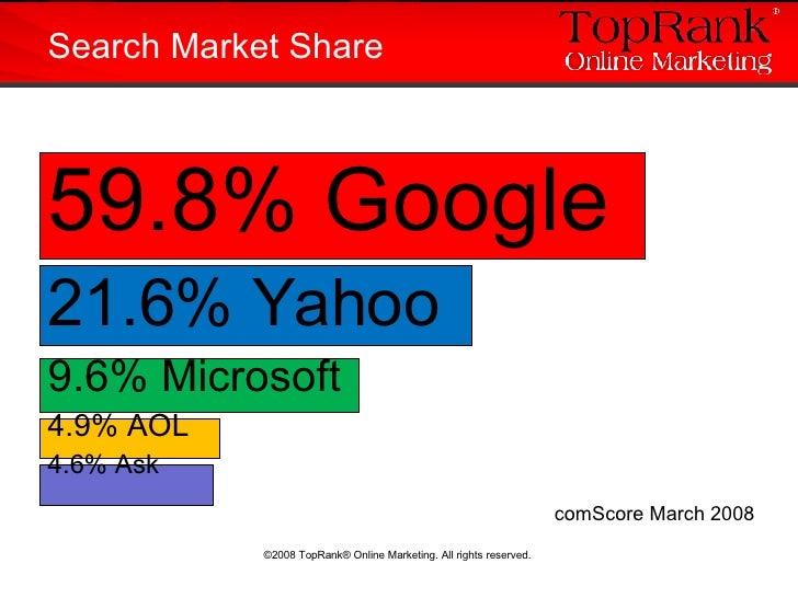 <ul><li>59.8% Google </li></ul><ul><li>21.6% Yahoo </li></ul><ul><li>9.6% Microsoft </li></ul><ul><li>4.9% AOL </li></ul><...