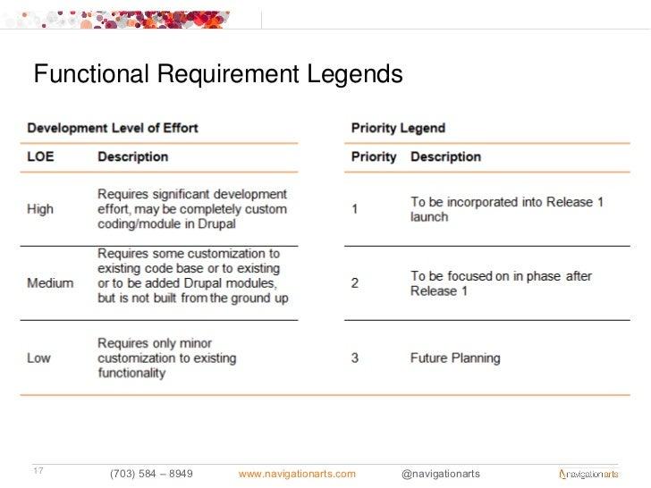 Functional Requirement Legends17    (703) 584 – 8949   www.navigationarts.com   @navigationarts