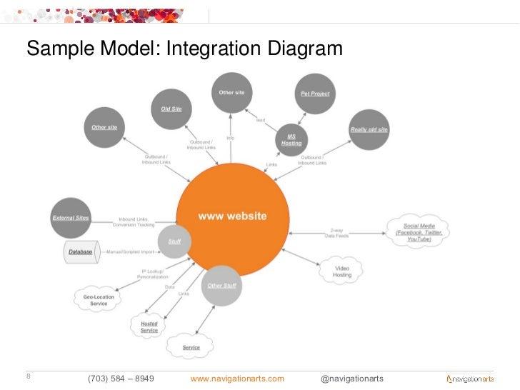 Sample Model: Integration Diagram8     (703) 584 – 8949   www.navigationarts.com   @navigationarts