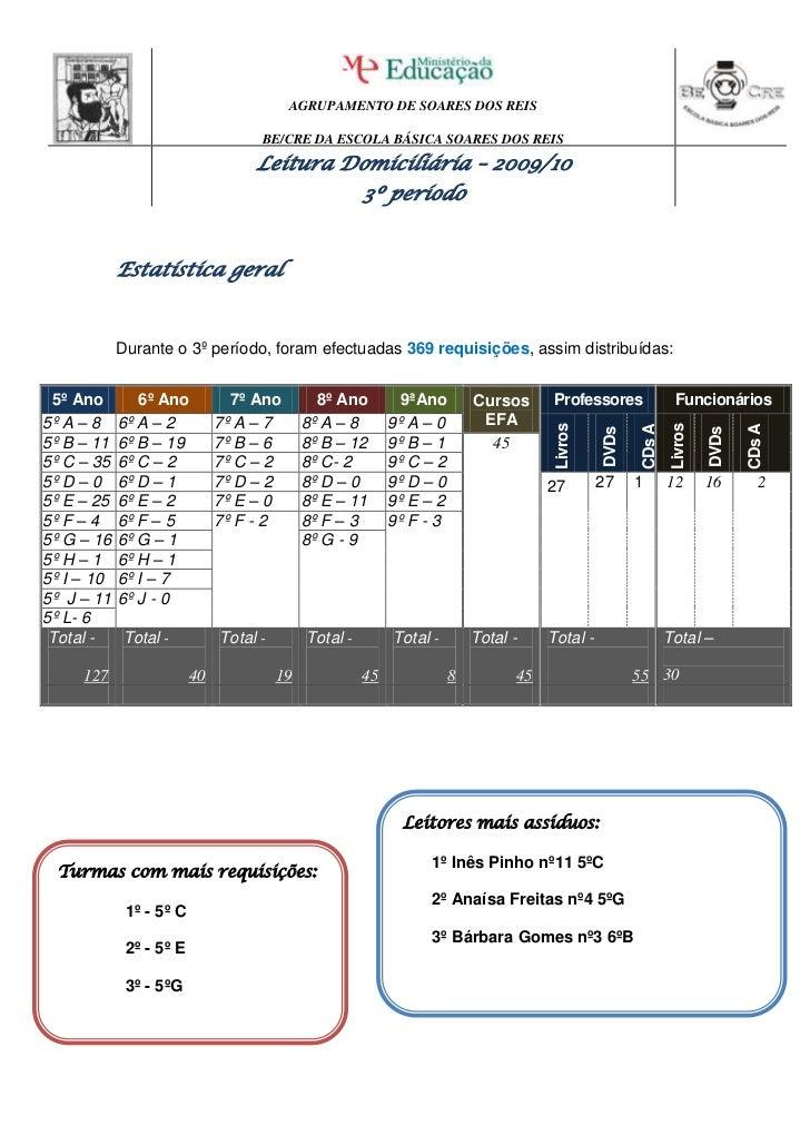 Estatística geral<br />Durante o 3º período, foram efectuadas 369 requisições, assim distribuídas:<br />5º Ano6º Ano7º Ano...