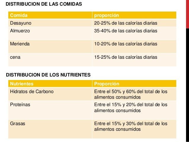 Requerimientos nutricionales - Calcular calorias de los alimentos ...